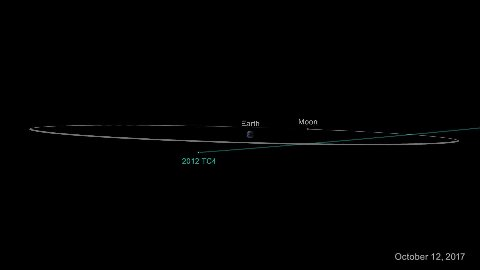 12. oktober 2017 kommer asteroiden 2012 TC4 til å fly forbi jorden.