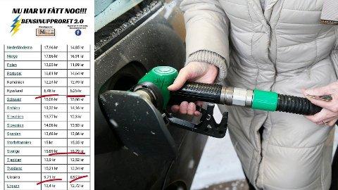 Literprisen på bensin har nådd rekordnivå i Sverige - 16,79 svenske kroner. Bensinupproret 2.0 har nesten 145 000 medlemmer på Facebook.