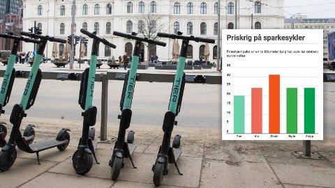 STOR PRISFORSKJELL: Per tur er det mye høy prisforskjell mellom de ulike sparkesyklene.