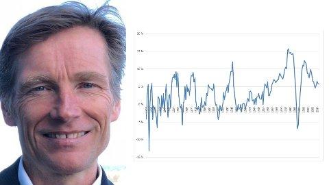Grafen viser utviklingen i boligprisene i Norge i femårsperioder siste hundre år. Nå har Nordeas investeringsdirektør Robert Næss sett tall hos Finn.no som kan bety stopp i boligsalget.