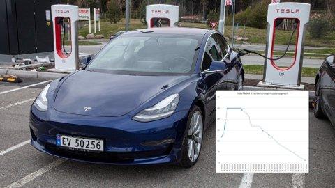 Med Teslas nye generasjon Supercharger v3, kan du lade med opp til 250 kW. Vi har testet hvor fort det faktisk går.