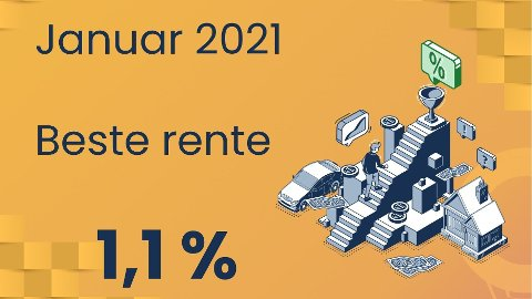 Ved starten av 2021 er det mulig å få historisk lav rente på boliglånet. 1,1 prosent rente er et nivå vi aldri har sett tidligere.