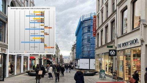 FOLK DRO TIL NABOKOMMUNEN: Tall fra slutten januar dokumenterer en bratt økning i omsetningen på kjøpesentre i kommuner som grenset til kommunene der kjøpesentrene måtte holde stengt.