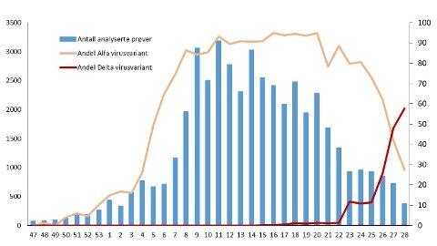 TAR OVER: Nå er det i hovedsak deltavarianten som blir påvist i Norge. Tabellen viser resultatene fra variantanalysene som er gjennomført av referanselaboratoriet ved Folkehelseinstituttet og fra de mikrobiologiske laboratoriene som har utført slike analyser.