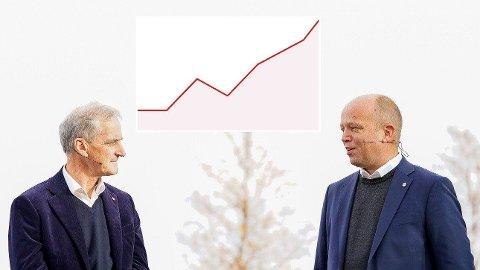 NORSK REKORD: De siste 25 årene har ingen regjeringsplattform lagt opp til flere utredninger enn den Jonas Gahr Støre (Ap) og Trygve Slagsvold Vedum (Sp) underskrev på Hurdal. Det er trolig norsk rekord. Foto: Håkon Mosvold Larsen, NTB