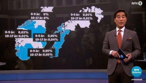 Disse tallene om koronasmitte blant barn fikk FHI til å stusse. Programleder Fredrik Solvang erkjenner nå at NRK tabbet seg ut.