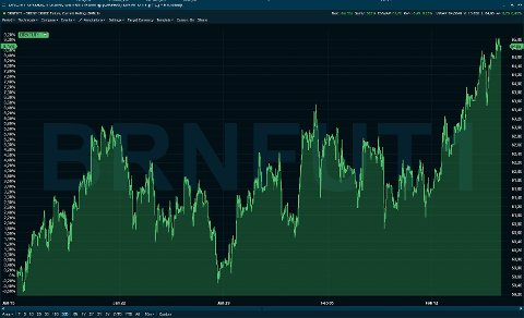 OLJEPRISEN TIL VÆRS: Oljeprisen stiger kraftig denne uken.