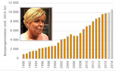 BOM-REKORD: Det har aldri blitt krevd inn mer bompenger enn med Frp og partileder og finansminister Siv Jensen i regjering. I fjor ble det ny rekord, med 10,2 milliarder kroner i bompenger fra norske bilister.