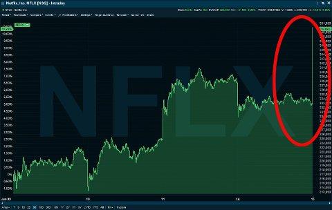 Grafen viser Netlixs kraftige kurshopp ved børsåpning tirsdag.