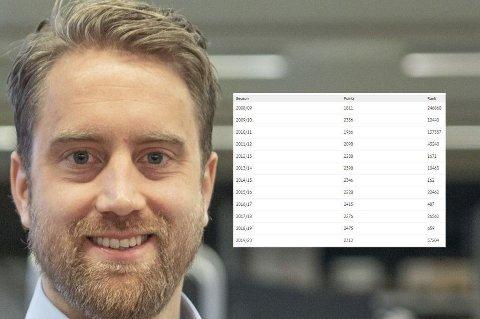 IMPONERENDE REKKE: Aleksander Våge Nilsen kan vise til sjeldent mange plasseringer innenfor topp 50.000 i Fantasy Premier League.
