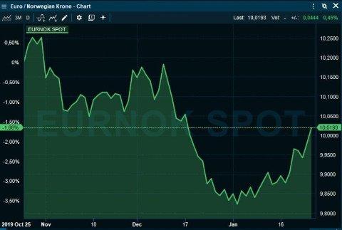 KRONESVEKKELSE: Etter en kronestyrking mot slutten av året, har kronen nå svekket seg mot euro (stigende graf).