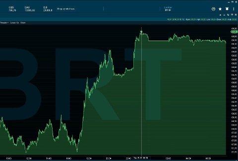 Brent Spot var sent tirsdag kveld norsk tid oppe i 69,26 dollar per fat.