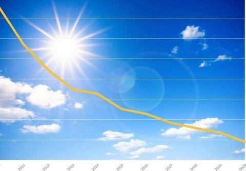 PRISKOLLAPS: Prisnivået på strøm fra solceller var 82 prosent lavere i fjor enn i 2010. Sol- og vindenergi er nå den billigste formen for energi i mesteparten av verden.