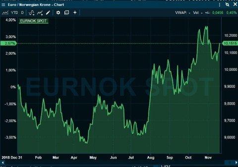 DÅRLIG HØST: Kronen svekket seg klart fra august (stigende graf) mot euroen, men har klart seg bedre i november.