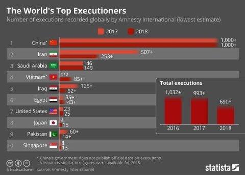 Illustrasjonen viser hvilke land som henrettet flest folk i 2018. Japan er et av landene som overrasker, og som har økt antall henrettelser fra fire til 15 på ett år. (Kilde: Statista)
