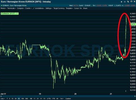 STYRKER SEG: Når denne grafen stiger, styrker kronen seg. En euro er nå billigere for nordmenn.
