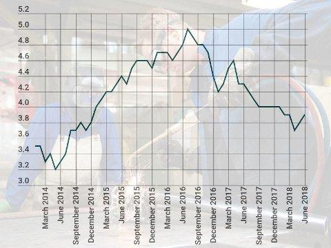 AKU-TALL: De sesongjusterte tallene i Arbeidskraftsundersøkelsen, de såkalte AKU-tallene, viser utviklingen i sysselsetting og arbeidsledighet. I juni rapporterte SSB at 3,9 prosent av arbeidsstyrken gikk ledig.