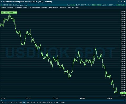 DYRERE: Turen til USA koster stadig mer for nordmenn. Her er utviklingen til kronen mot dollaren den siste måneden.