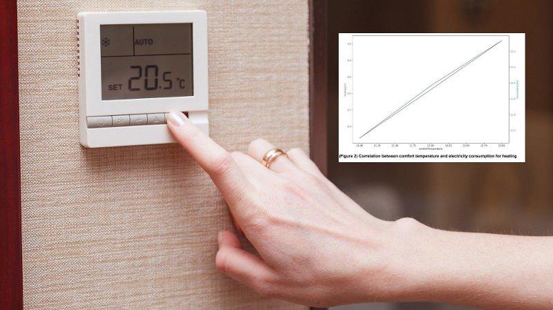 I en stor analyse fra det norske selskapet Tibber har de funnet ut hvor mye du kan spare på å senke temperaturen bare én grad.