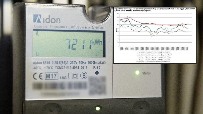 Variabel strømpris er svært populære, men vesentlig dyrere viser nye tall fra NVE.