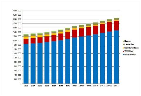 Utviklingen i bilsalget i Norge i dette århundret